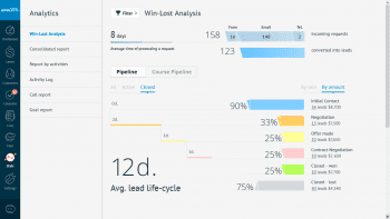 AmoCRM Analytics