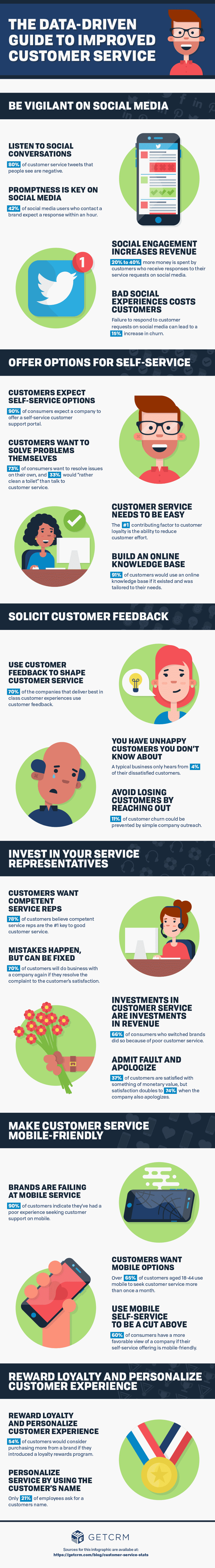Data driven Guide to Customer Service
