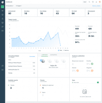 Freshdesk Personalized Dashboard