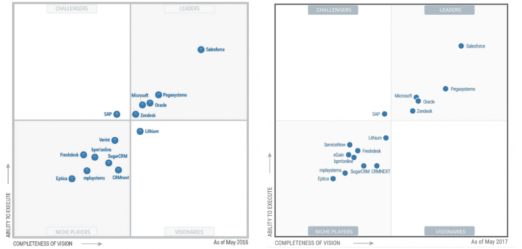 The Rundown On The Gartner 2017 Magic Quadrant For