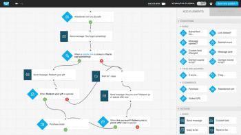 Getresponse Marketing Automation Workflow