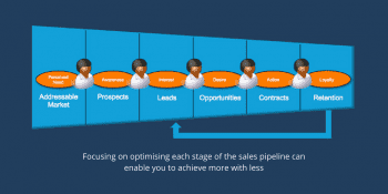 How to Use a Sales Pipeline Effectively and Why They Matter