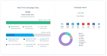 Zoho Campaigns Performance Overview