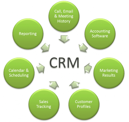 what is customer relationship management (crm)? | getcrm
