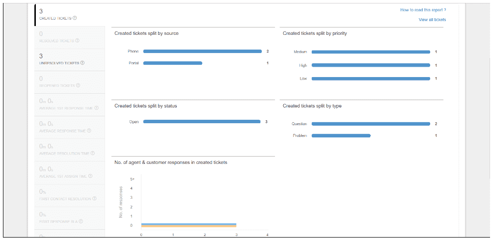 dashboard freshdesk