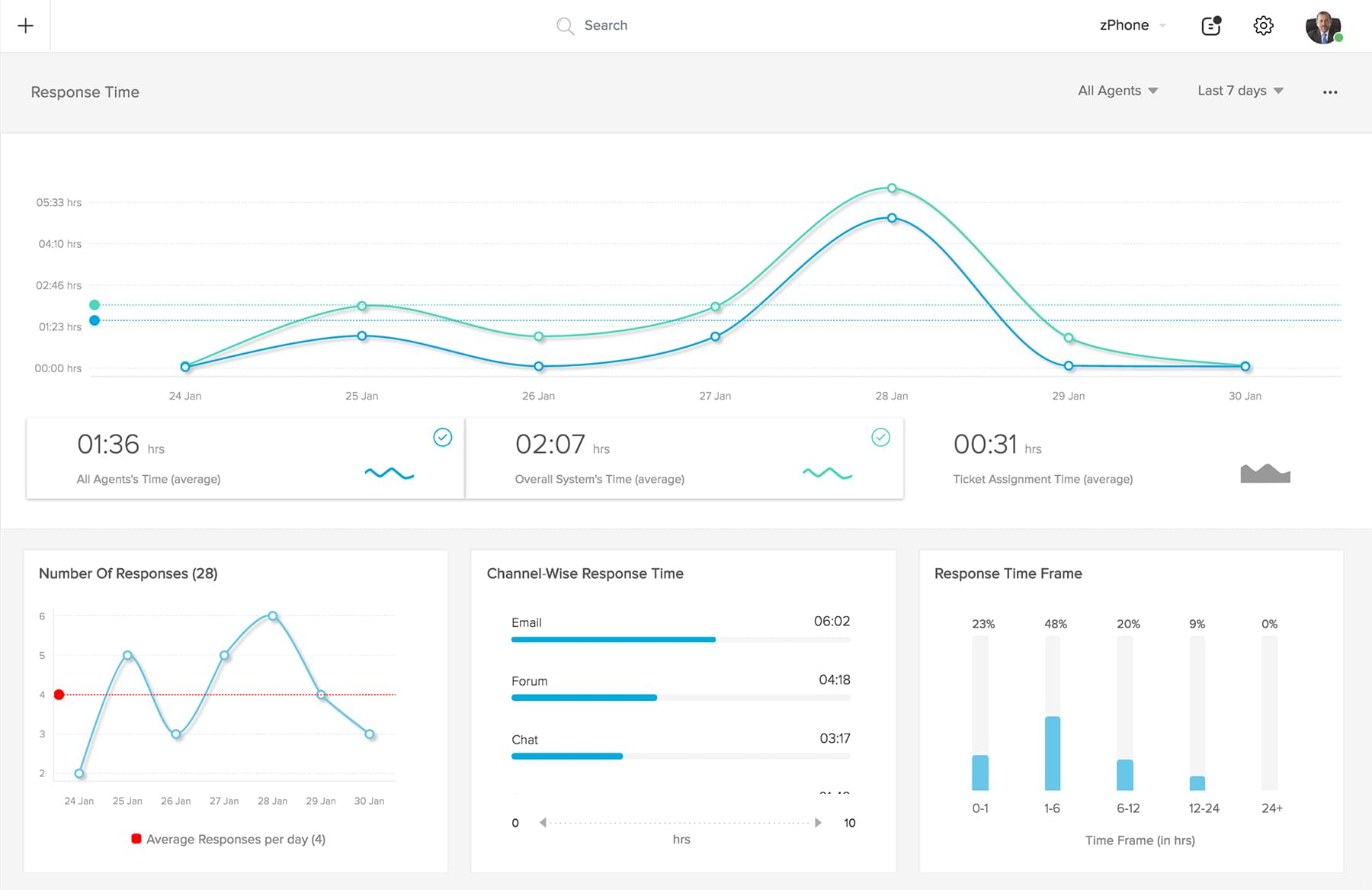 What Features to Look For in a Helpdesk CRM Dashboard