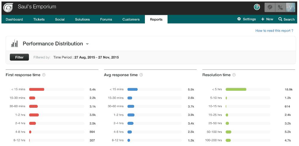 performance distribution