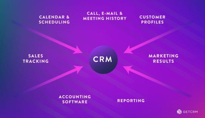 Diagram showing CRM