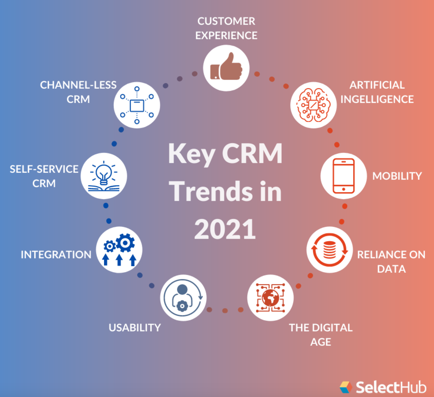 Key CRM Trends
