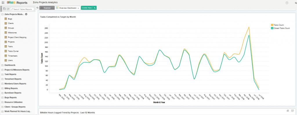 Zoho's project analytics
